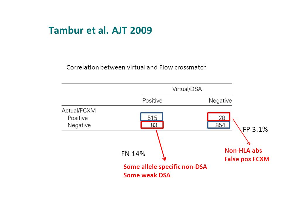 Tambur et al. AJT 2009 Correlation between virtual and Flow crossmatch. FP 3.1% Non-HLA abs. False pos FCXM.