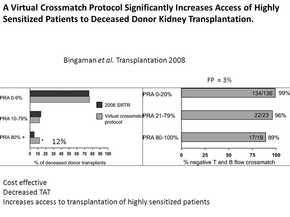 A Virtual Crossmatch Protocol Significantly Increases Access of Highly Sensitized Patients to Deceased Donor Kidney Transplantation.