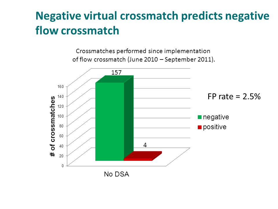 Negative virtual crossmatch predicts negative flow crossmatch