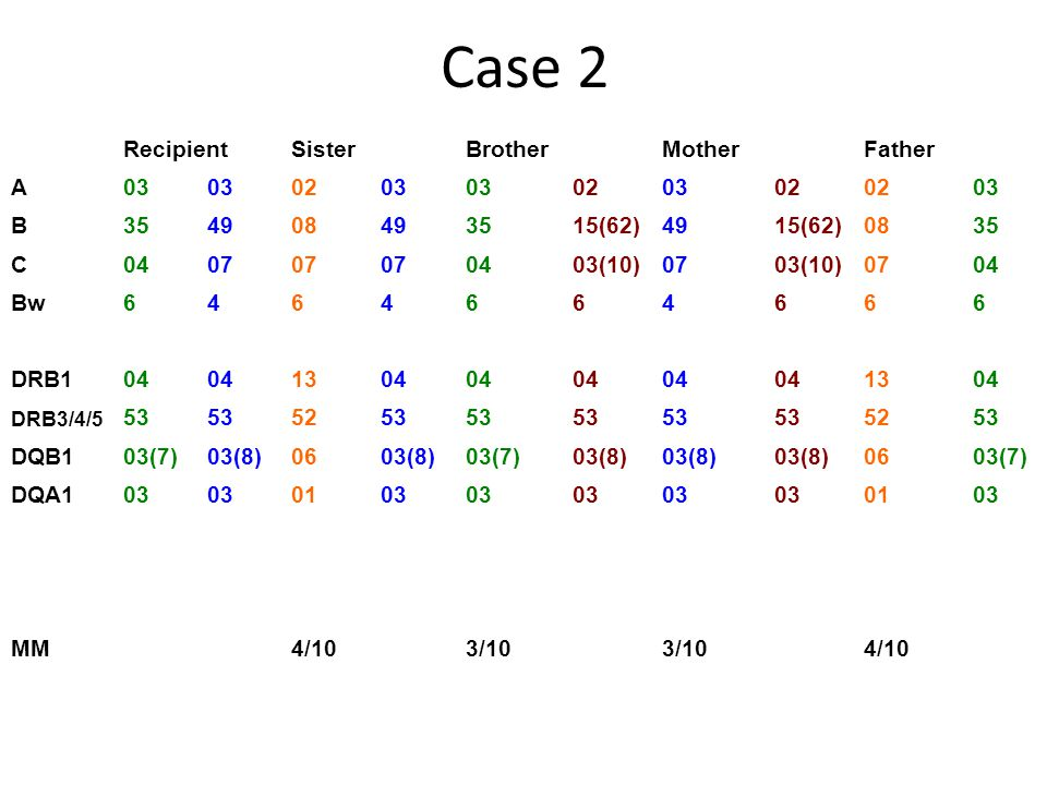 Case 2 Recipient Sister Brother Mother Father A 03 02 B 35 49 08