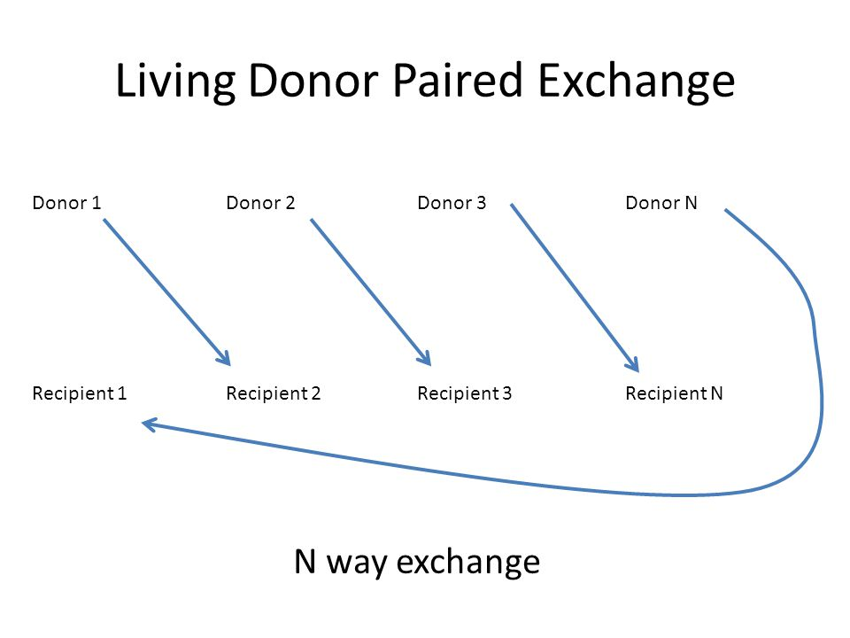Living Donor Paired Exchange