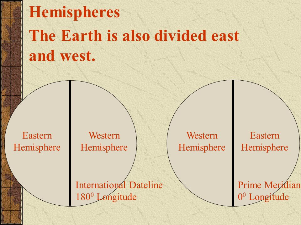 The Earth is also divided east and west.