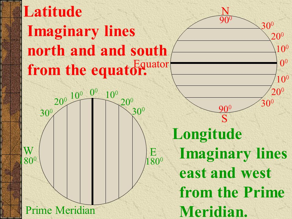 Imaginary lines north and and south from the equator.