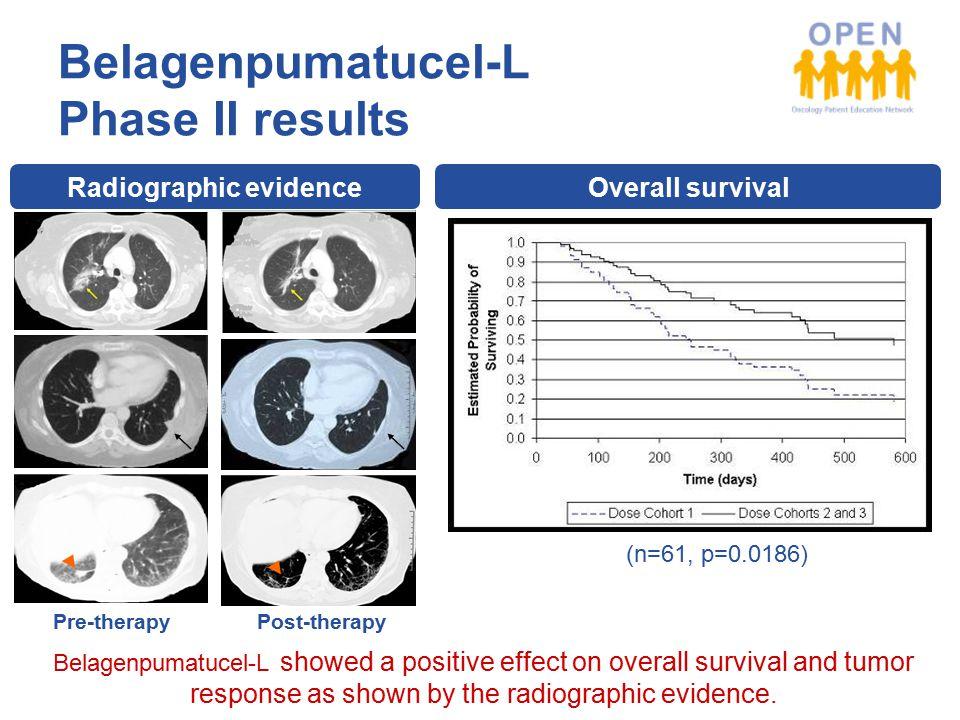 Belagenpumatucel-L Phase II results