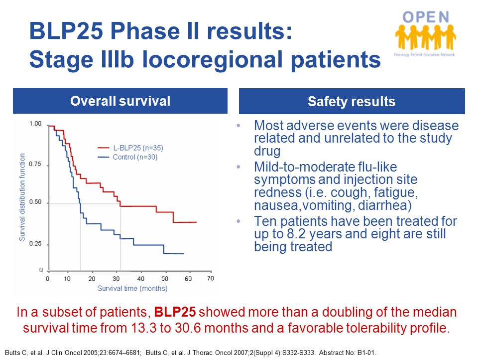 BLP25 Phase II results: Stage IIIb locoregional patients