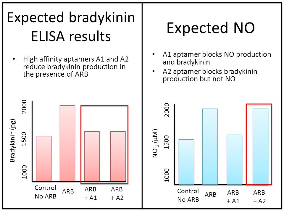 Expected bradykinin ELISA results