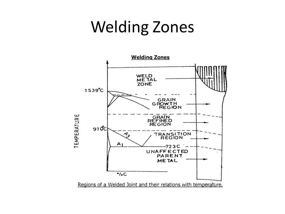 Welding Zones