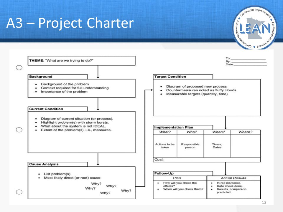 A3 – Project Charter