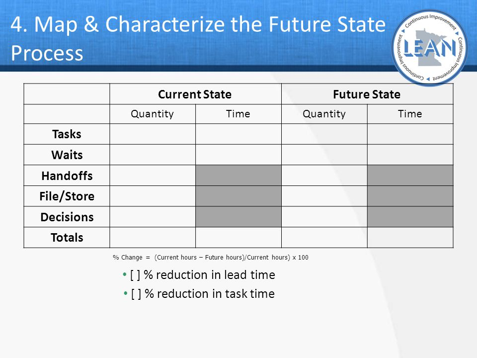 4. Map & Characterize the Future State Process