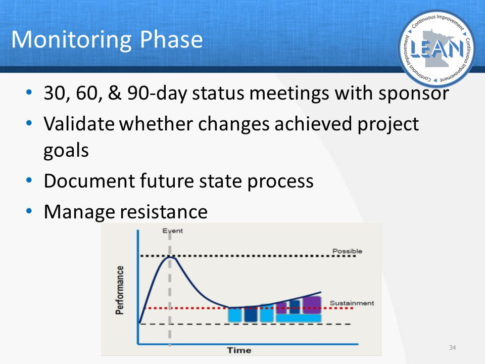 Monitoring Phase 30, 60, & 90-day status meetings with sponsor