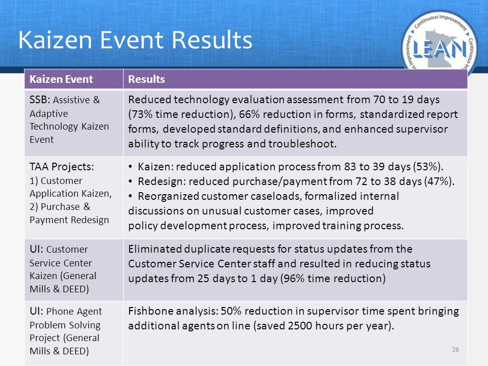 Kaizen Event Results Kaizen Event Results