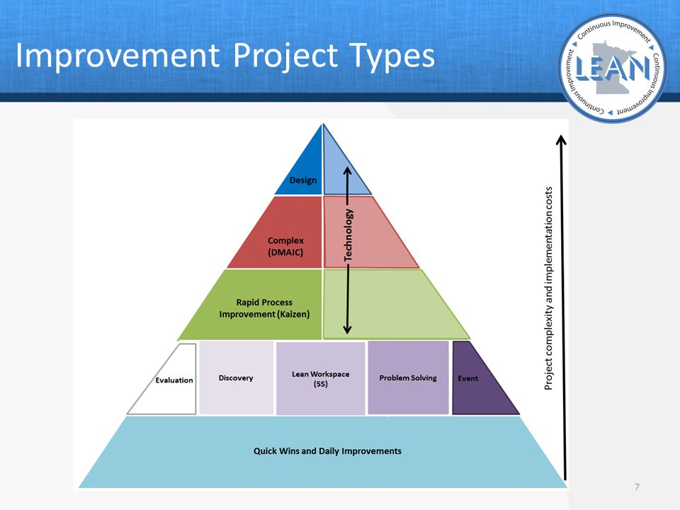 Improvement Project Types