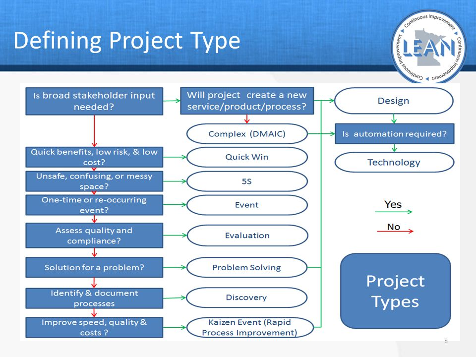 Defining Project Type
