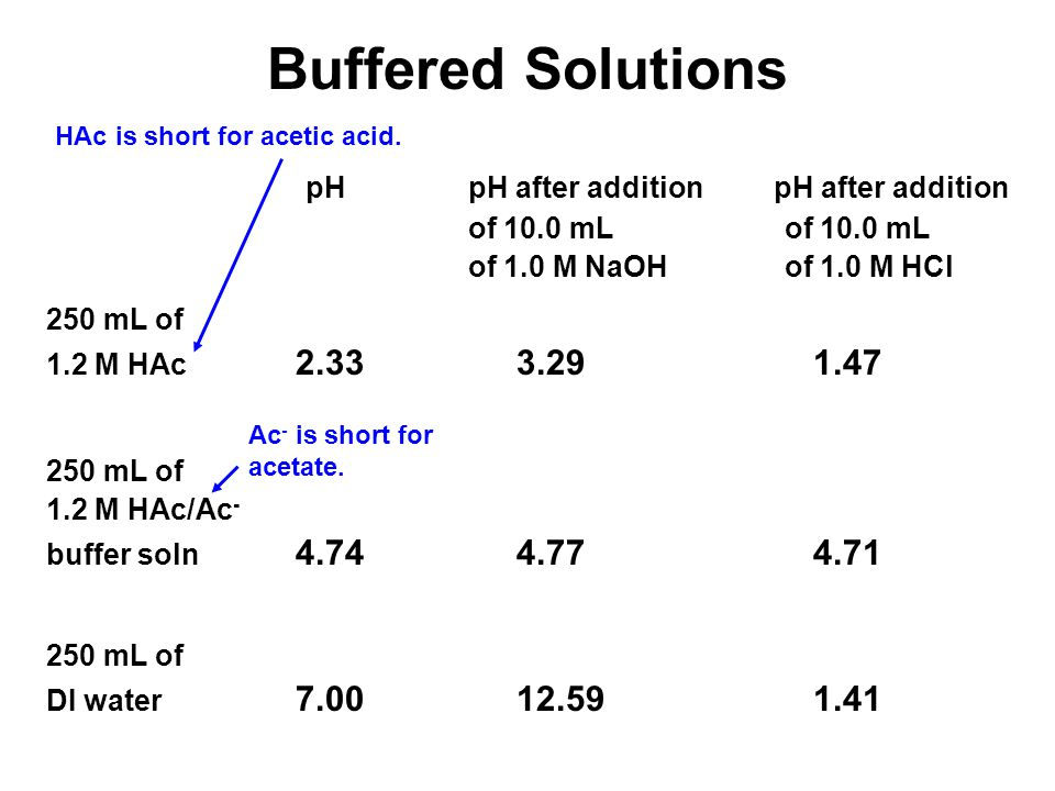 Buffered Solutions pH pH after addition pH after addition