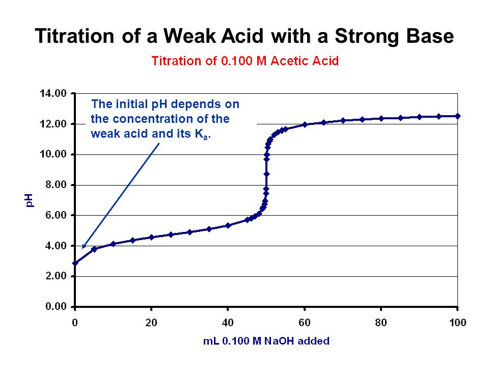 Titration of a Weak Acid with a Strong Base
