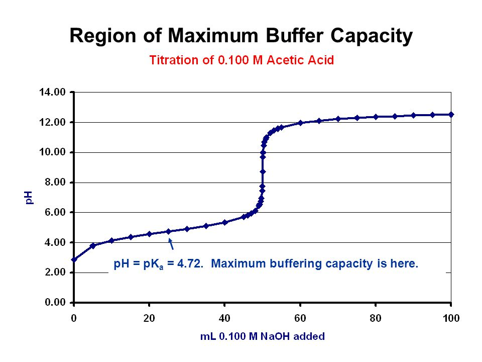 Region of Maximum Buffer Capacity