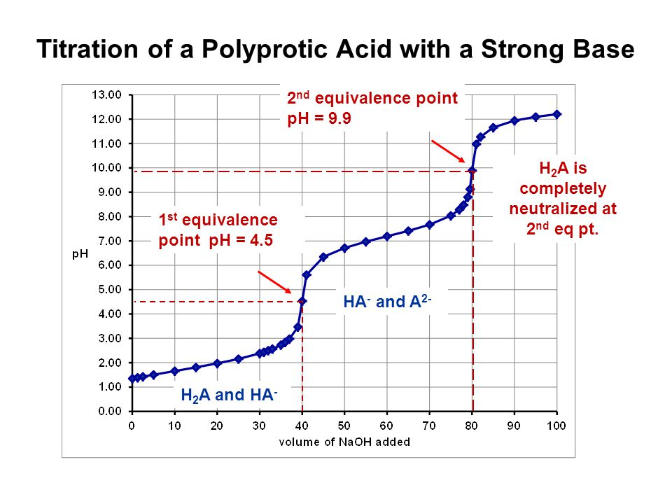 Titration of a Polyprotic Acid with a Strong Base