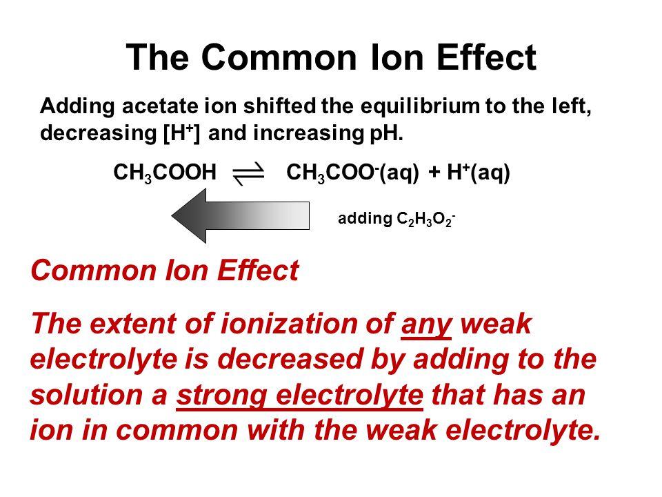 CH3COOH CH3COO-(aq) + H+(aq)