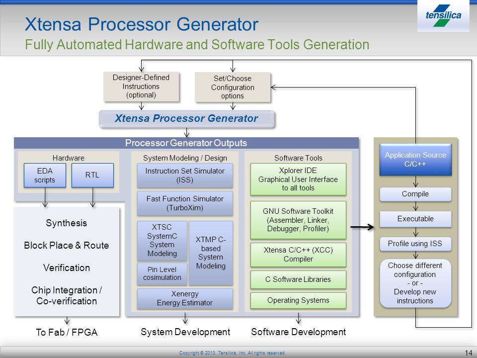 Xtensa Processor Generator
