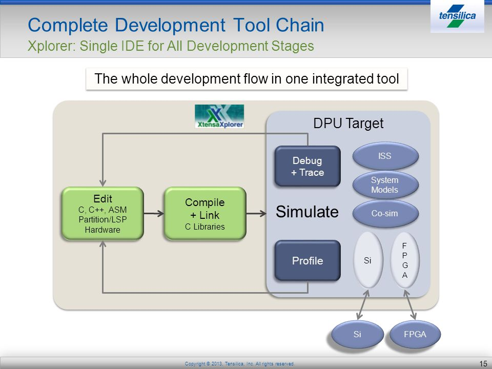 The whole development flow in one integrated tool