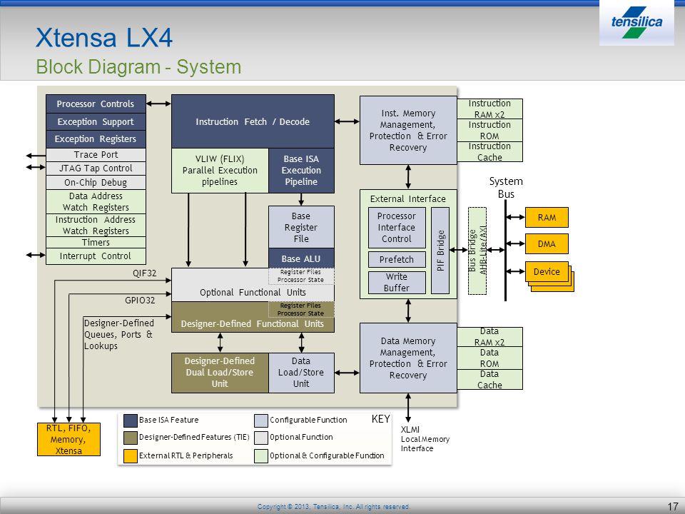 Xtensa LX4 Block Diagram - System