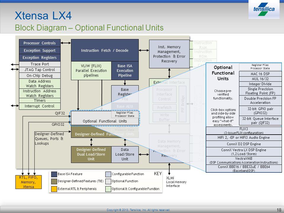 Xtensa LX4 Block Diagram – Optional Functional Units