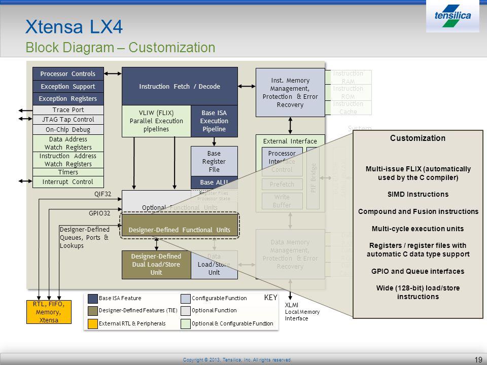 Xtensa LX4 Block Diagram – Customization