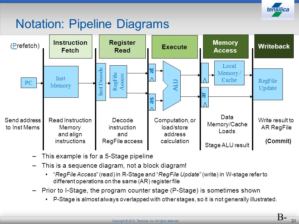 Notation: Pipeline Diagrams