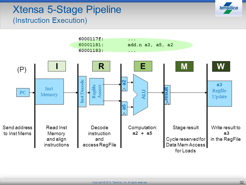 Xtensa 5-Stage Pipeline (Instruction Execution)