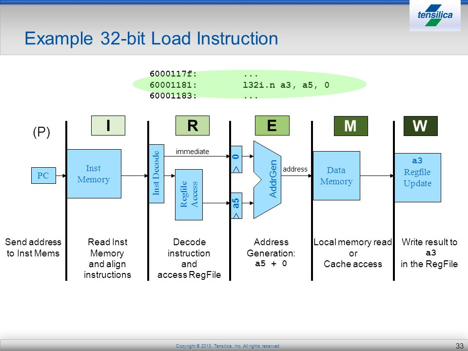 Example 32-bit Load Instruction