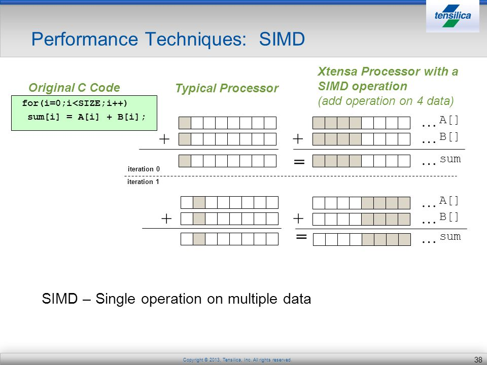 Performance Techniques: SIMD