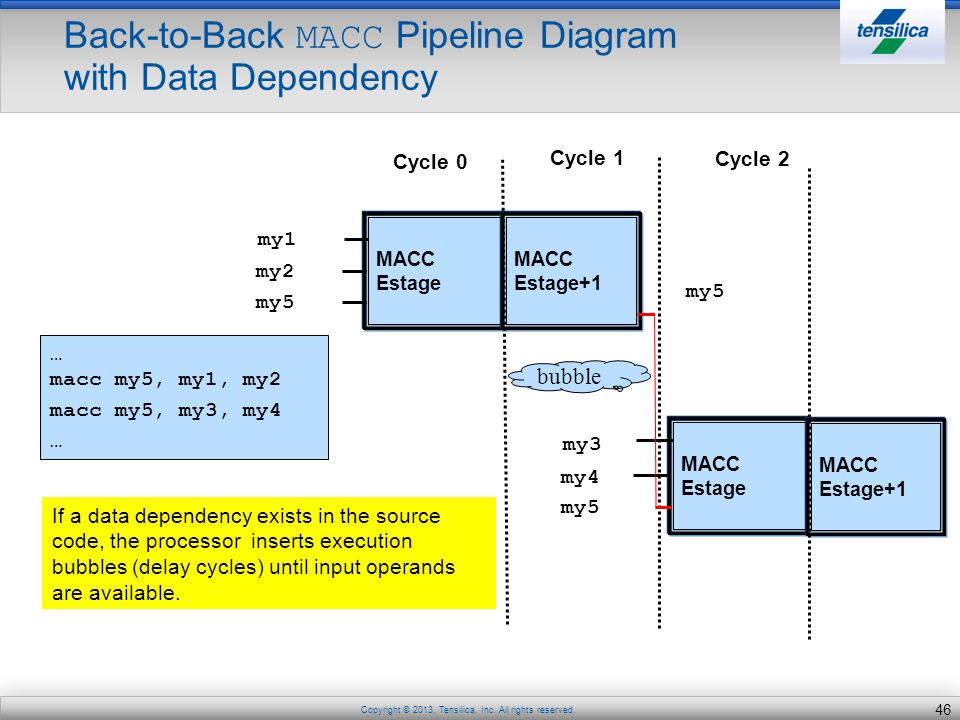 Back-to-Back MACC Pipeline Diagram with Data Dependency