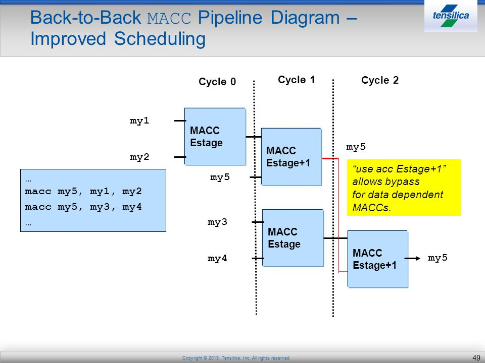 Back-to-Back MACC Pipeline Diagram – Improved Scheduling