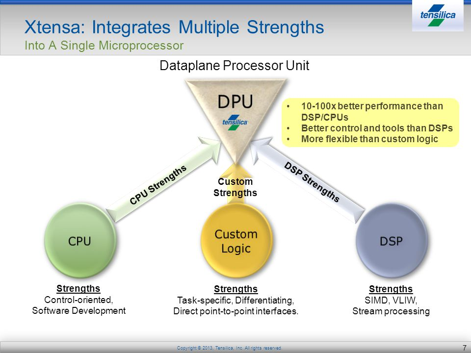 Xtensa: Integrates Multiple Strengths Into A Single Microprocessor