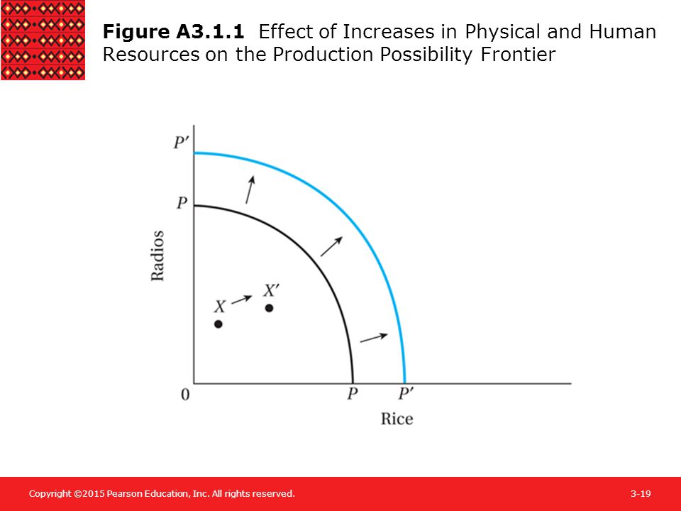 Figure A3.1.1 Effect of Increases in Physical and Human Resources on the Production Possibility Frontier