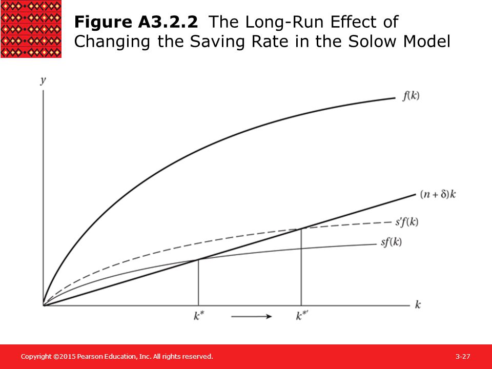 Figure A3.2.2 The Long-Run Effect of Changing the Saving Rate in the Solow Model