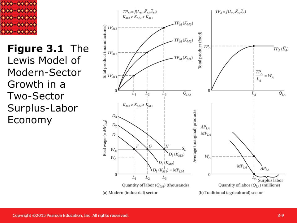 Figure 3.1 The Lewis Model of Modern-Sector Growth in a Two-Sector Surplus-Labor Economy