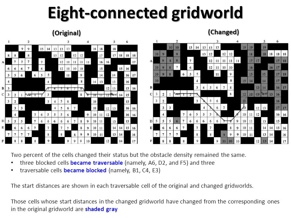 Eight-connected gridworld