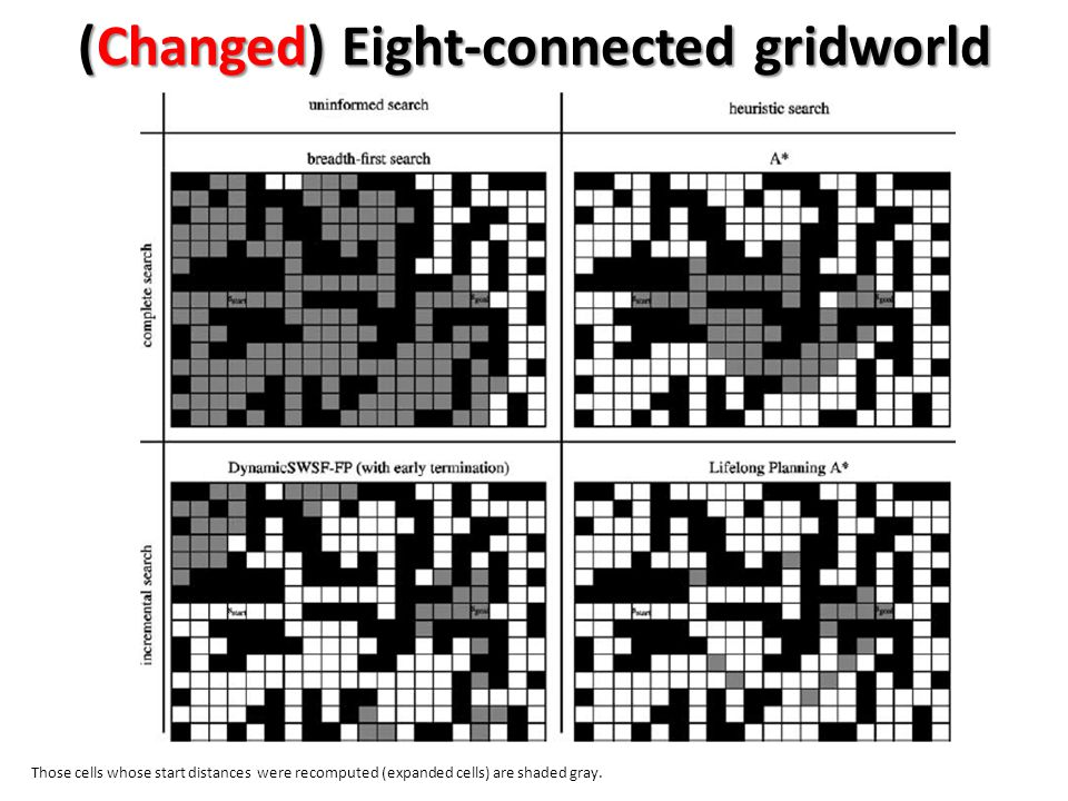 (Changed) Eight-connected gridworld