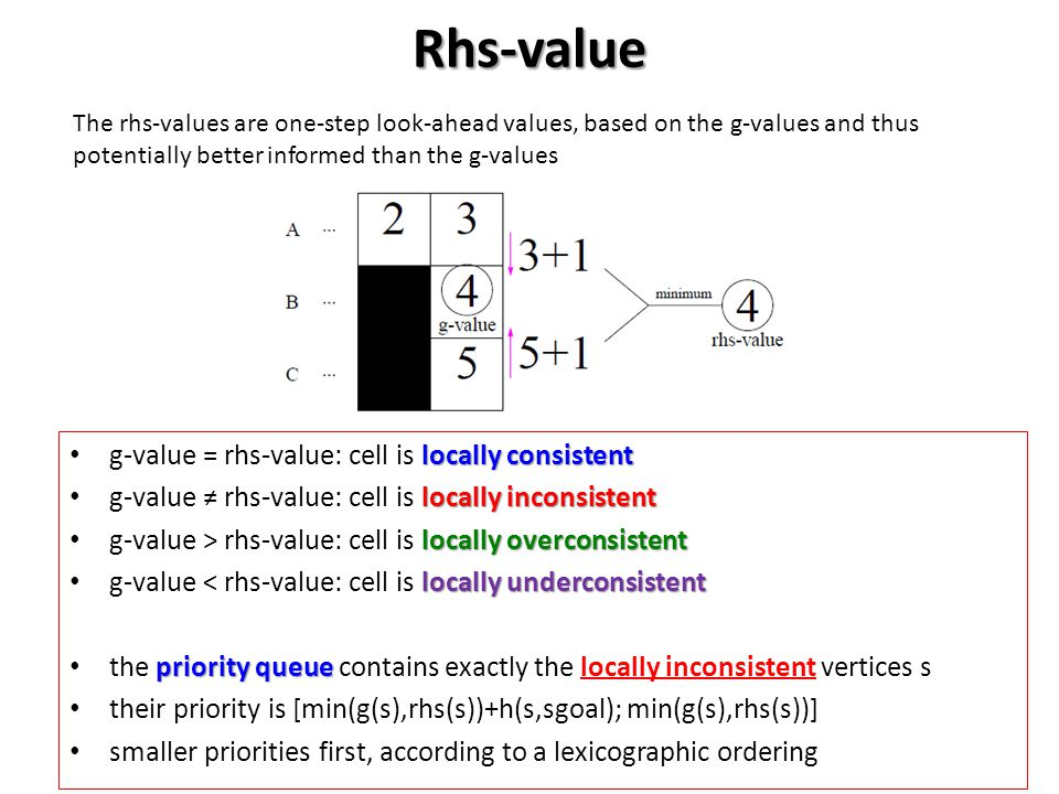 Rhs-value g-value = rhs-value: cell is locally consistent