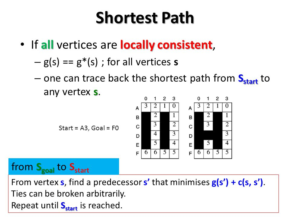Shortest Path If all vertices are locally consistent,