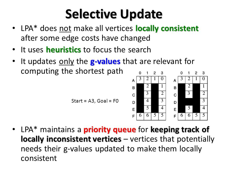 Selective Update LPA* does not make all vertices locally consistent after some edge costs have changed.