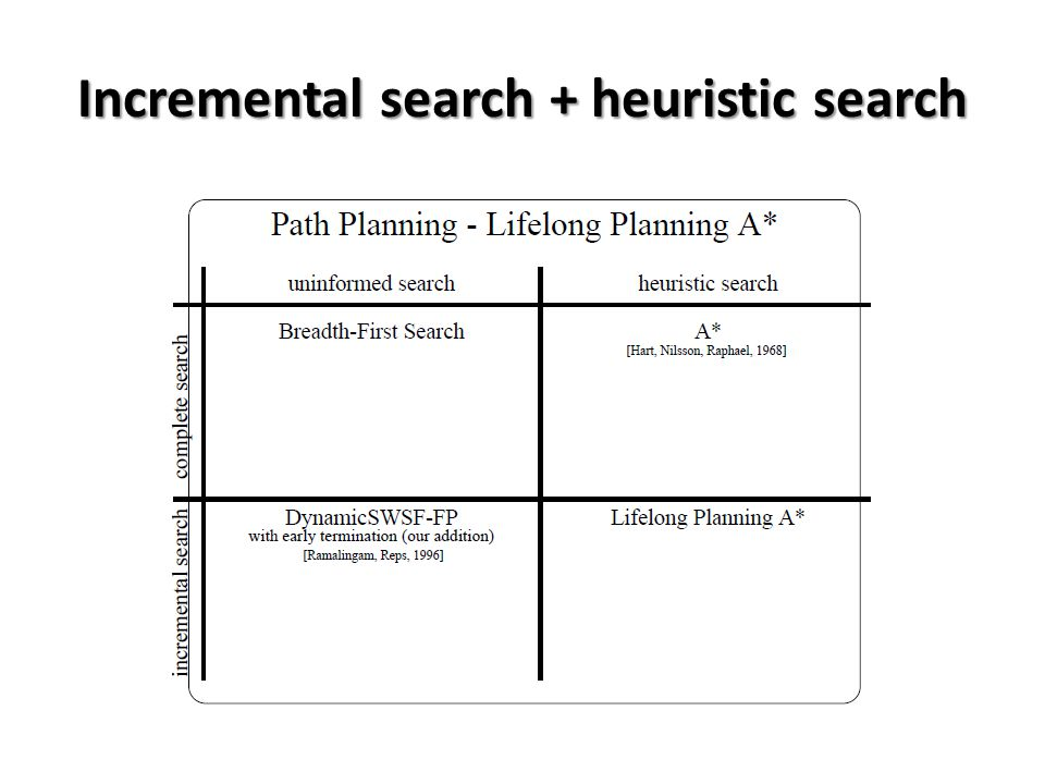 Incremental search + heuristic search