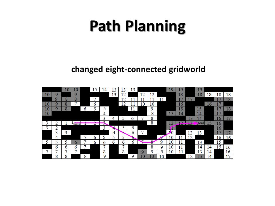 Path Planning changed eight-connected gridworld