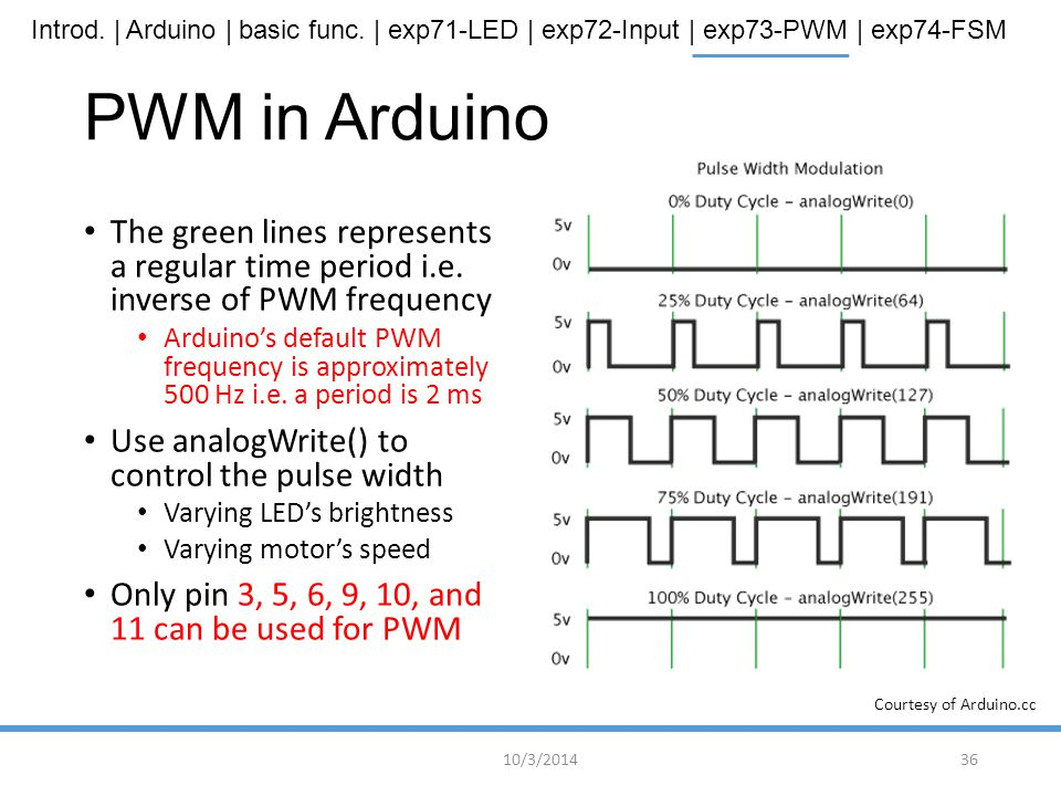 PWM in Arduino Courtesy of Arduino.cc. The green lines represents a regular time period i.e. inverse of PWM frequency.