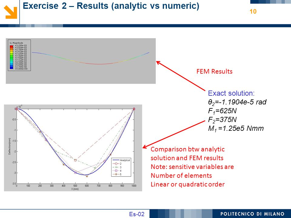 Exercise 2 – Results (analytic vs numeric)