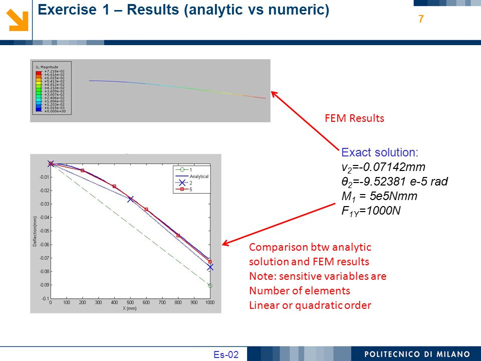 Exercise 1 – Results (analytic vs numeric)