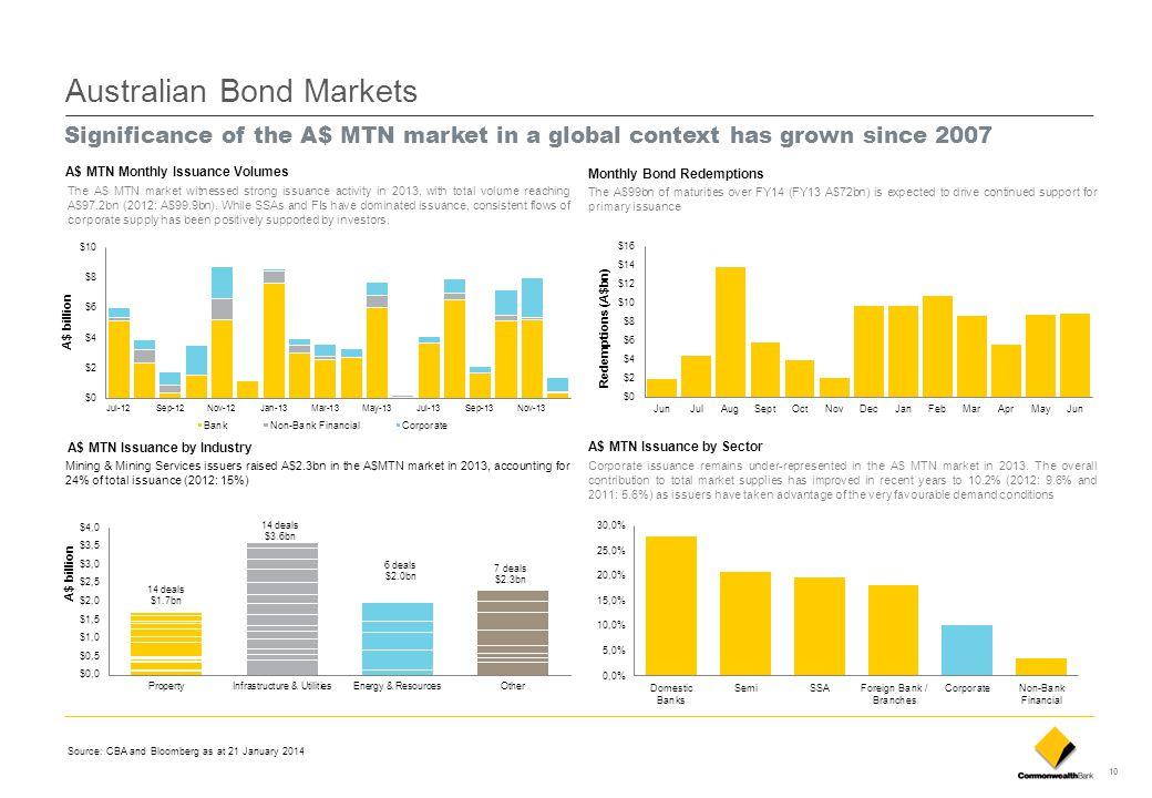 Australian Bond Markets
