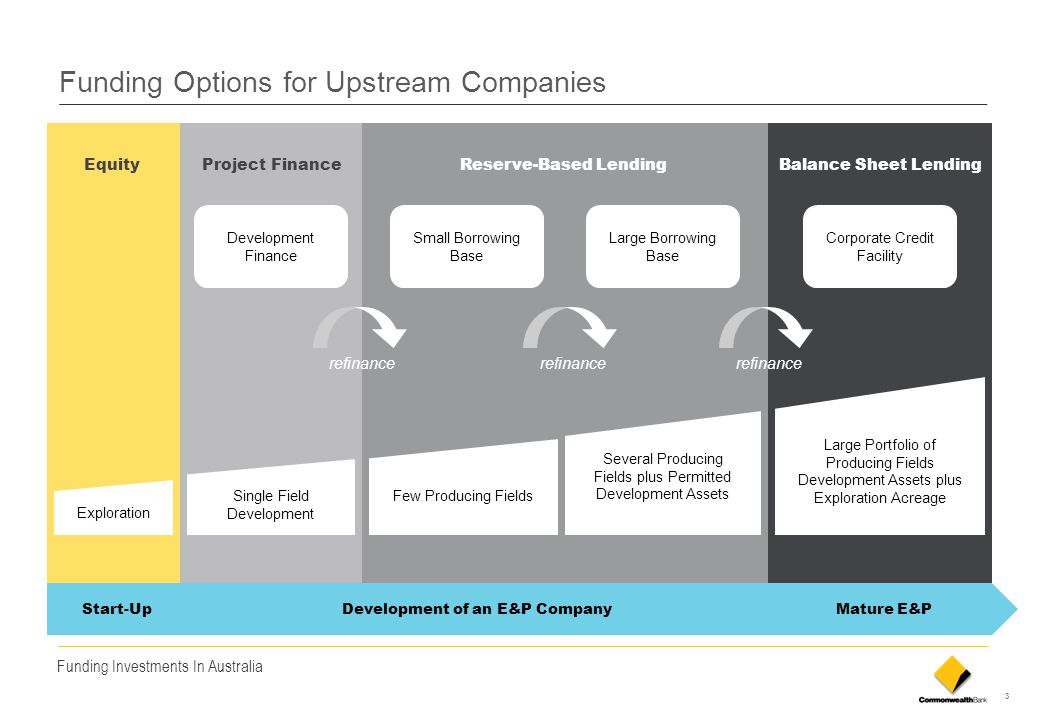 Funding Options for Upstream Companies