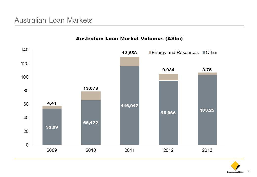 Australian Loan Markets